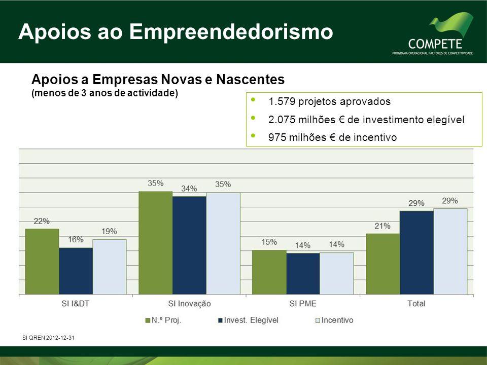 Apoios a Empresas Novas e Nascentes (menos de 3 anos de actividade) SI QREN 2012-12-31 • 1.579 projetos aprovados • 2.075 milhões € de investimento el