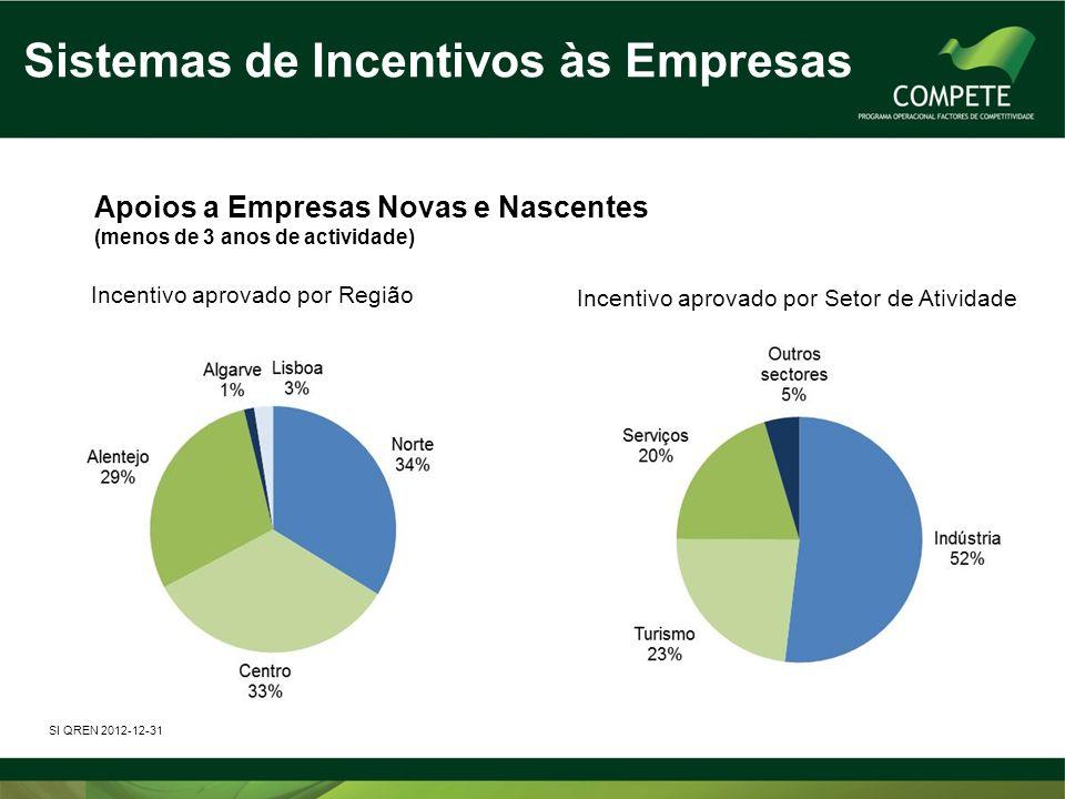 Sistemas de Incentivos às Empresas Apoios a Empresas Novas e Nascentes (menos de 3 anos de actividade) SI QREN 2012-12-31 Incentivo aprovado por Regiã