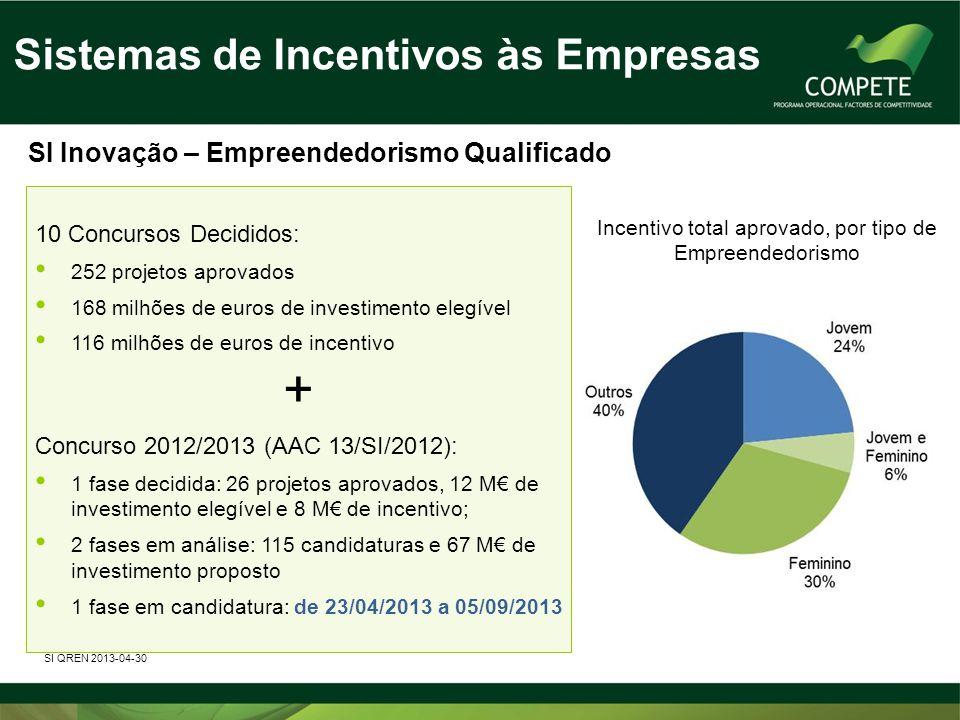 Sistemas de Incentivos às Empresas SI Inovação – Empreendedorismo Qualificado 10 Concursos Decididos: • 252 projetos aprovados • 168 milhões de euros