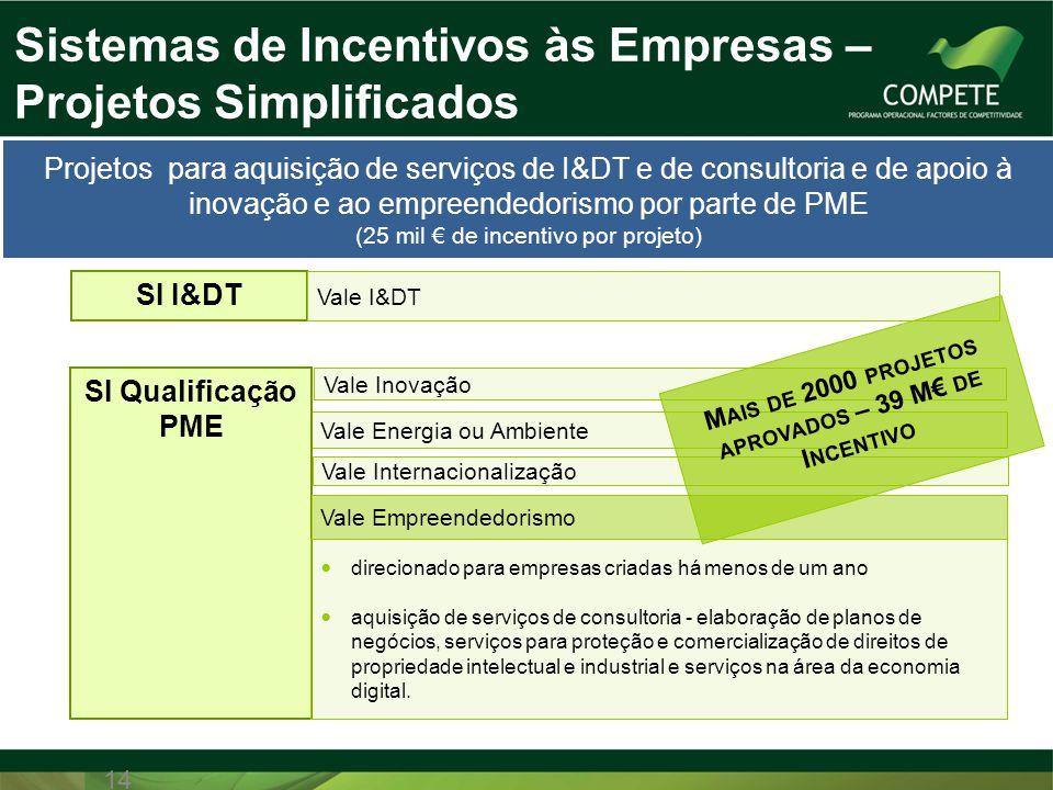 Vale Energia ou Ambiente SI Qualificação PME 14 Vale Inovação SI I&DT Sistemas de Incentivos às Empresas – Projetos Simplificados Vale Internacionaliz