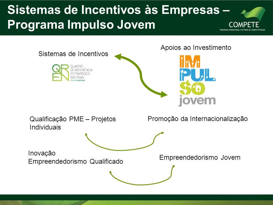 Sistemas de Incentivos Apoios ao Investimento Qualificação PME – Projetos Individuais Inovação Empreendedorismo Qualificado Promoção da Internacionali