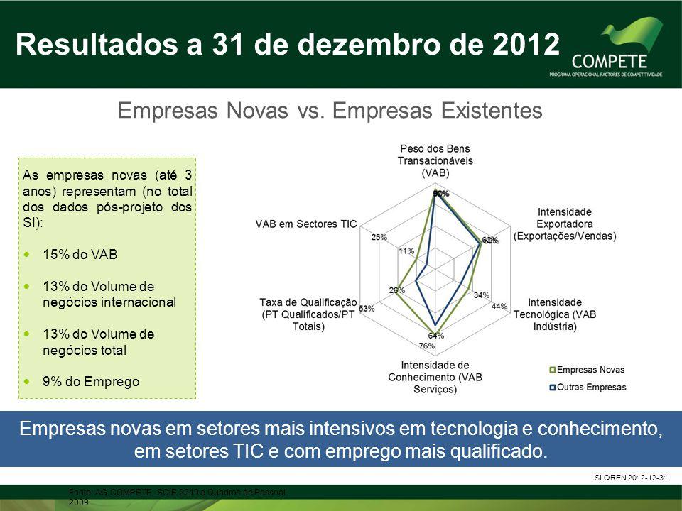 Empresas Novas vs. Empresas Existentes Fonte: AG COMPETE; SCIE 2010 e Quadros de Pessoal 2009. Resultados a 31 de dezembro de 2012 SI QREN 2012-12-31