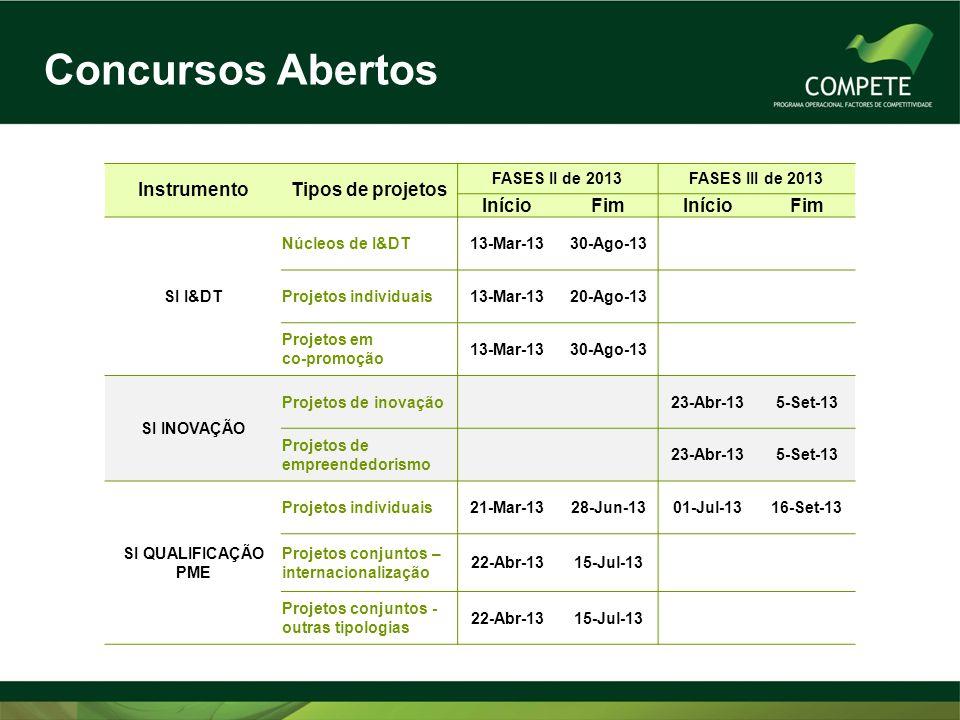 Concursos Abertos InstrumentoTipos de projetos FASES II de 2013FASES III de 2013 InícioFimInícioFim SI I&DT Núcleos de I&DT13-Mar-1330-Ago-13 Projetos