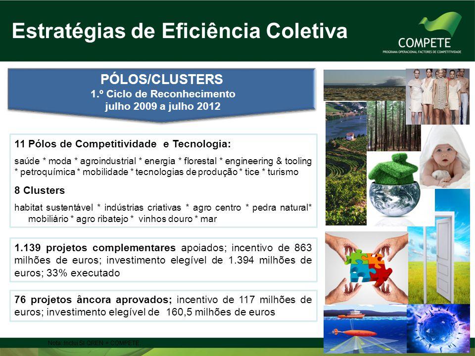 PÓLOS/CLUSTERS 1.º Ciclo de Reconhecimento julho 2009 a julho 2012 PÓLOS/CLUSTERS 1.º Ciclo de Reconhecimento julho 2009 a julho 2012 1.139 projetos c
