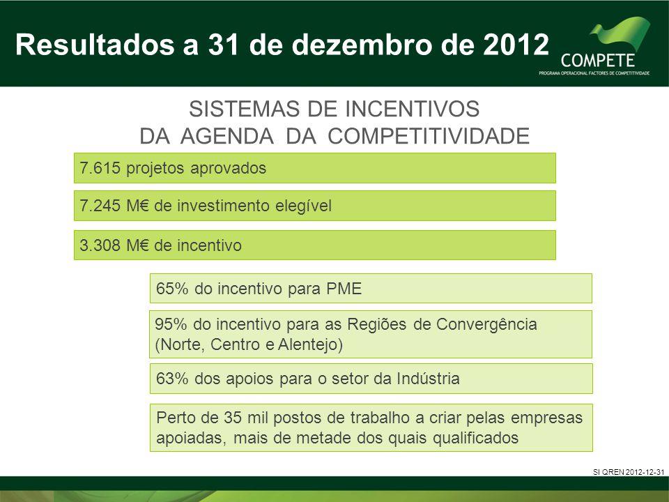 Resultados a 31 de dezembro de 2012 SI QREN 2012-12-31 65% do incentivo para PME 95% do incentivo para as Regiões de Convergência (Norte, Centro e Ale