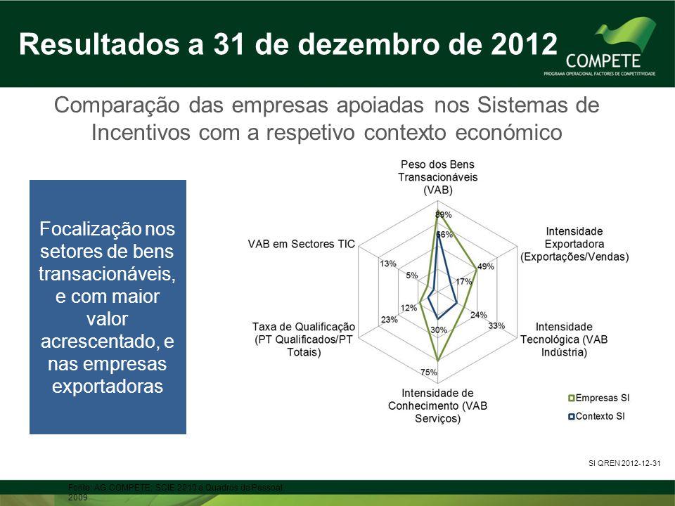 Comparação das empresas apoiadas nos Sistemas de Incentivos com a respetivo contexto económico Fonte: AG COMPETE; SCIE 2010 e Quadros de Pessoal 2009.