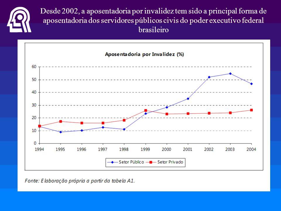 Desde 2002, a aposentadoria por invalidez tem sido a principal forma de aposentadoria dos servidores públicos civis do poder executivo federal brasile