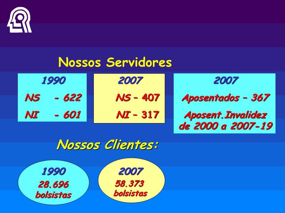 1990 NS- 622 NI- 601 Nossos Servidores Nossos Clientes: 1990 2007 58.373bolsistas 2007 NS – 407 NS – 407 NI – 317 NI – 3172007 Aposentados – 367 Apose