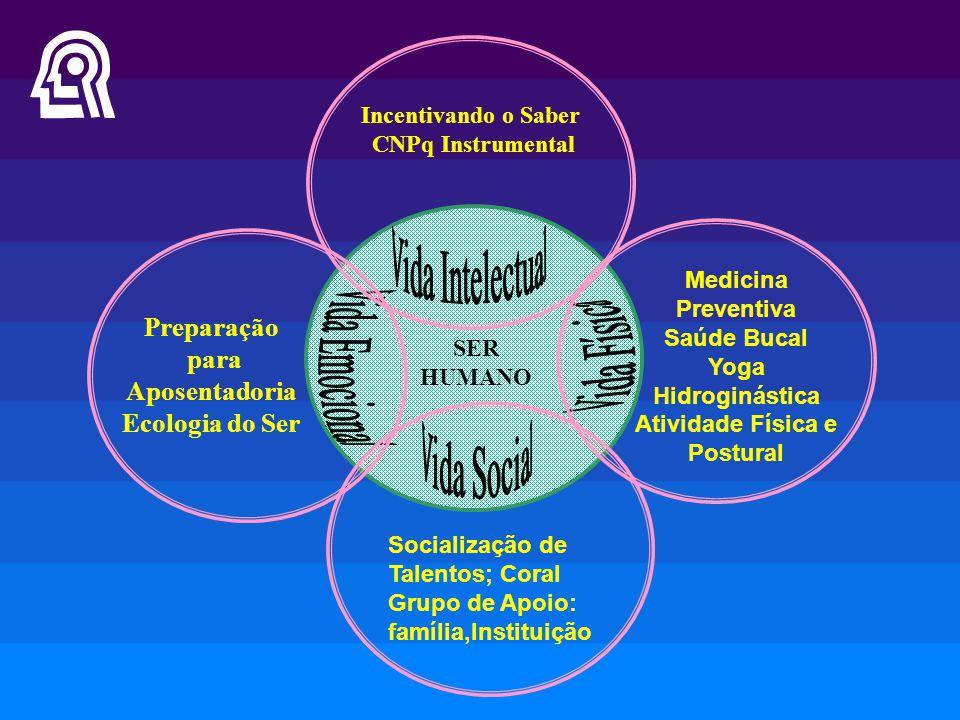Incentivando o Saber CNPq Instrumental SER HUMANO Medicina Preventiva Saúde Bucal Yoga Hidroginástica Atividade Física e Postural Preparação para Apos