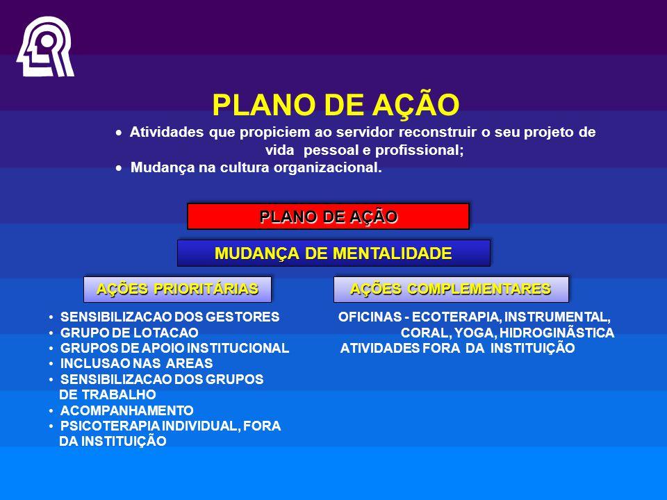 PLANO DE AÇÃO  Atividades que propiciem ao servidor reconstruir o seu projeto de vida pessoal e profissional;  Mudança na cultura organizacional. •
