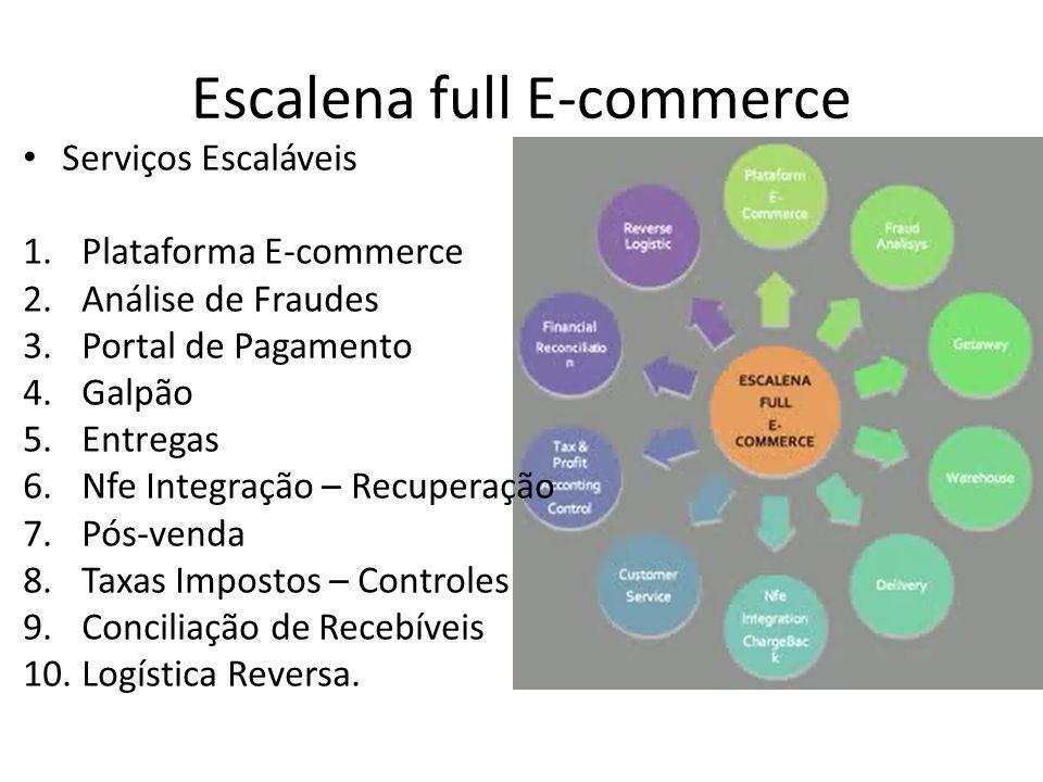 Escalena full E-commerce • Serviços Escaláveis 1.Plataforma E-commerce 2.Análise de Fraudes 3.Portal de Pagamento 4.Galpão 5.Entregas 6.Nfe Integração