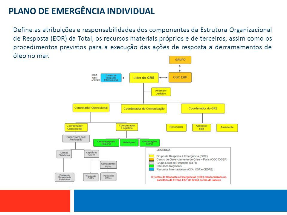 PLANO DE EMERGÊNCIA INDIVIDUAL Embarcação que utiliza linha de mão Define as atribuições e responsabilidades dos componentes da Estrutura Organizacion