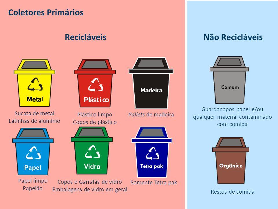 Não Recicláveis Comum Guardanapos papel e/ou qualquer material contaminado com comida Orgânico Restos de comida Recicláveis Pallets de madeira Madeira