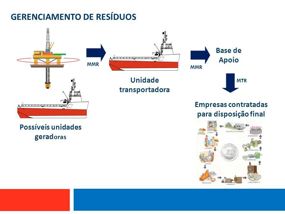 GERENCIAMENTO DE RESÍDUOS Possíveis unidades gerad oras Unidade transportadora Base de Apoio Empresas contratadas para disposição final MMR MTR