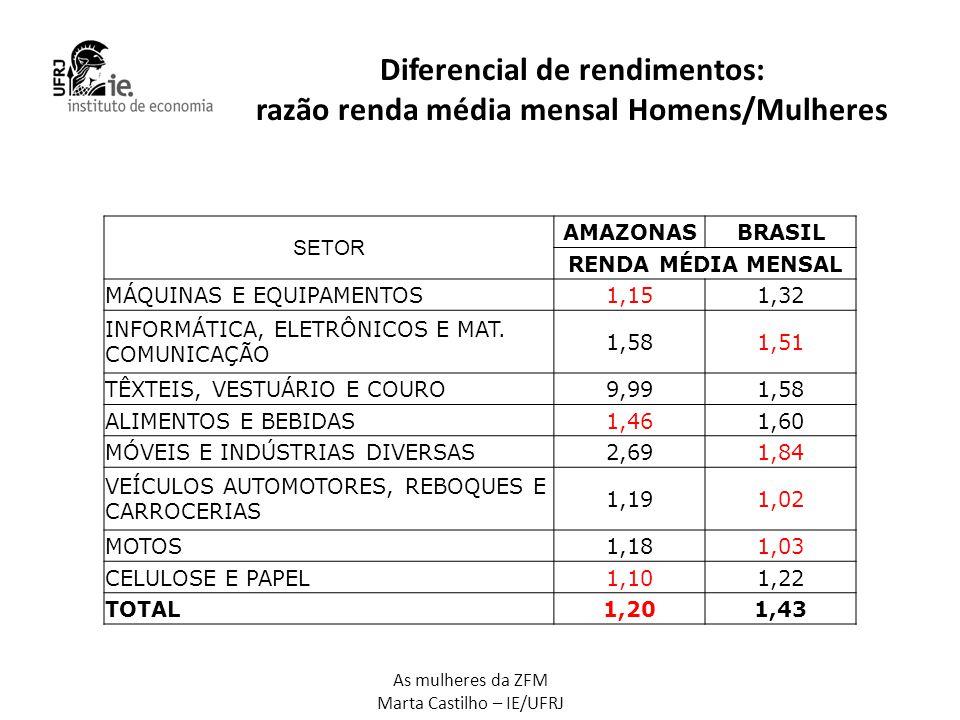 As mulheres da ZFM Marta Castilho – IE/UFRJ Diferencial de rendimentos: razão renda média mensal Homens/Mulheres SETOR AMAZONASBRASIL RENDA MÉDIA MENS