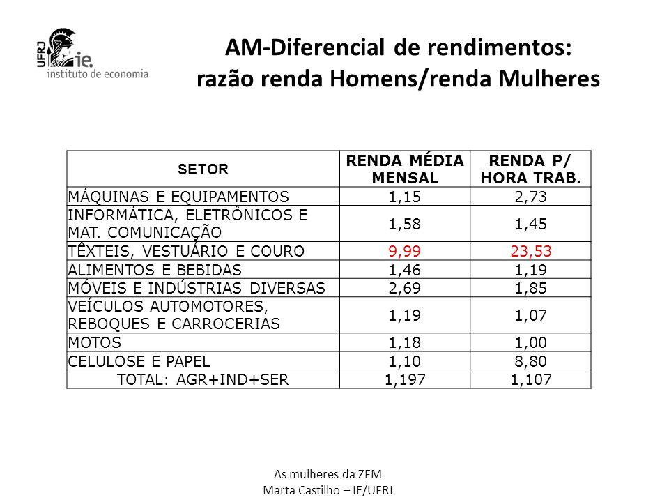 As mulheres da ZFM Marta Castilho – IE/UFRJ AM-Diferencial de rendimentos: razão renda Homens/renda Mulheres SETOR RENDA MÉDIA MENSAL RENDA P/ HORA TR