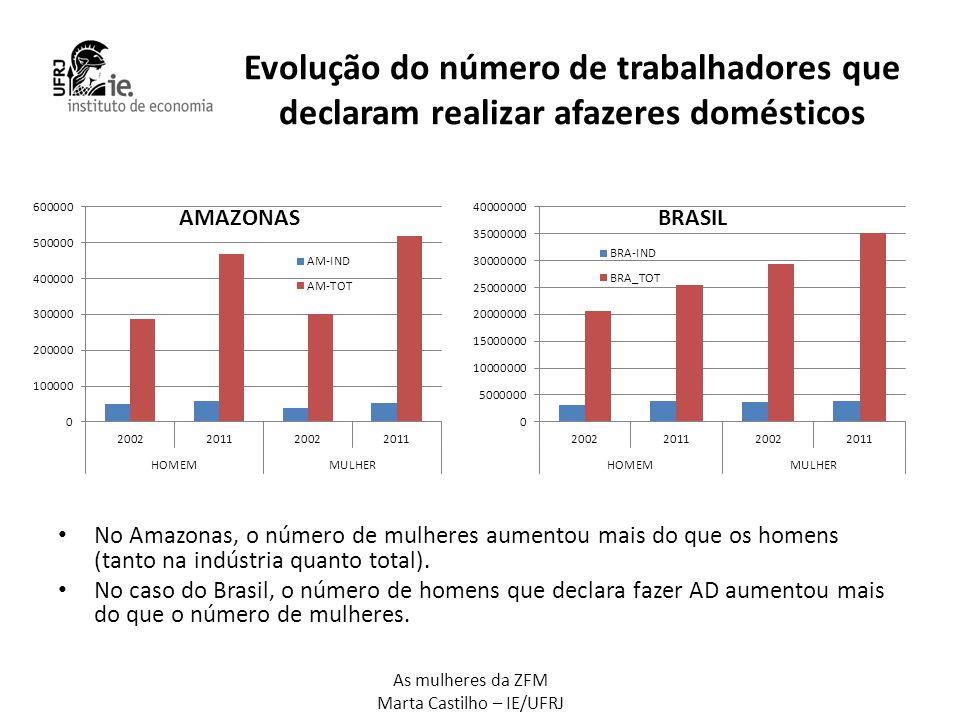 As mulheres da ZFM Marta Castilho – IE/UFRJ Evolução do número de trabalhadores que declaram realizar afazeres domésticos • No Amazonas, o número de m