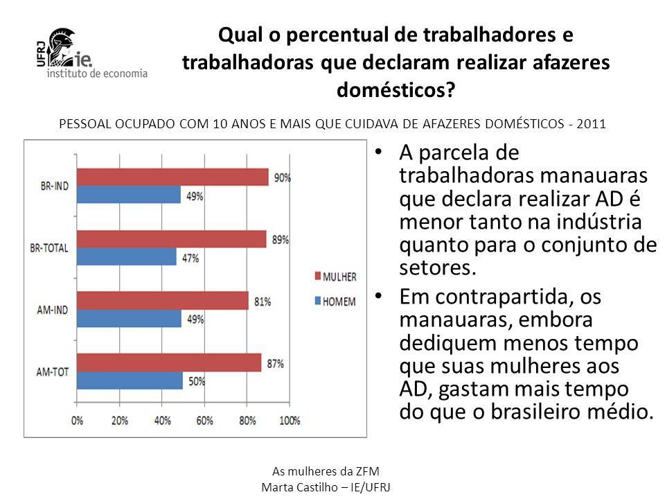 As mulheres da ZFM Marta Castilho – IE/UFRJ Qual o percentual de trabalhadores e trabalhadoras que declaram realizar afazeres domésticos? • A parcela