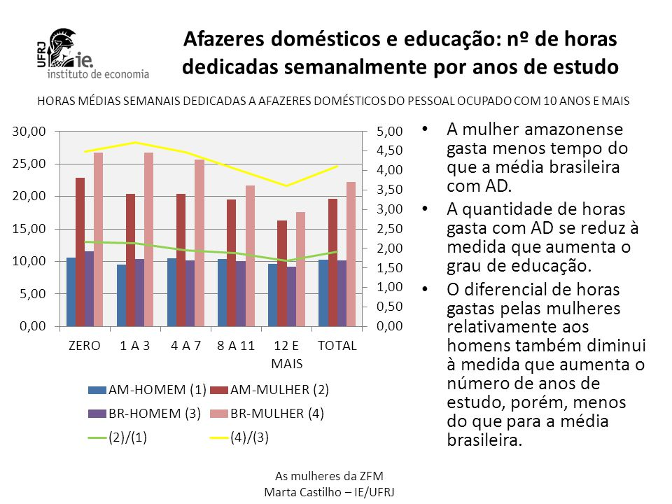 As mulheres da ZFM Marta Castilho – IE/UFRJ Afazeres domésticos e educação: nº de horas dedicadas semanalmente por anos de estudo • A mulher amazonens