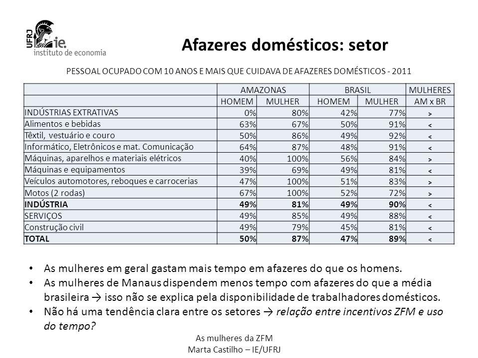 As mulheres da ZFM Marta Castilho – IE/UFRJ Afazeres domésticos: setor AMAZONASBRASILMULHERES HOMEMMULHERHOMEMMULHERAM x BR INDÚSTRIAS EXTRATIVAS 0%80