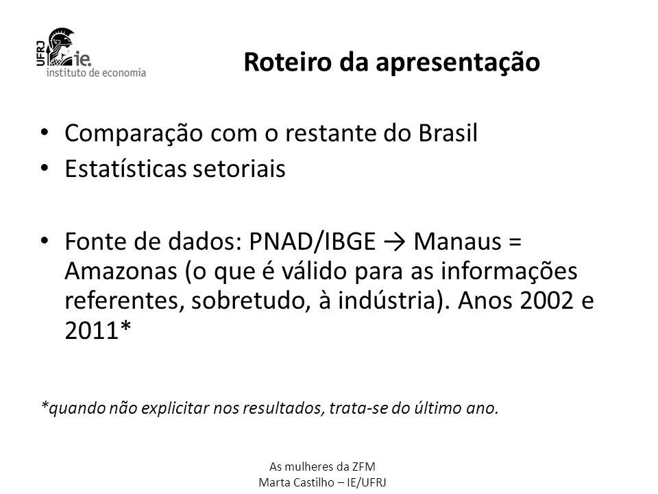 As mulheres da ZFM Marta Castilho – IE/UFRJ Dinamismo anos 2000: emprego e produção • Produção VTI: AM = 287%; BR = 51% • VTI AM = 3,6% VTI BR • Emprego industrial entre 2000 e 2010: AM = +99%, BR = +51% • Emprego industrial do AM = 1,5% emprego industrial Brasil (SP=35%) Fonte: PIA/IBGE