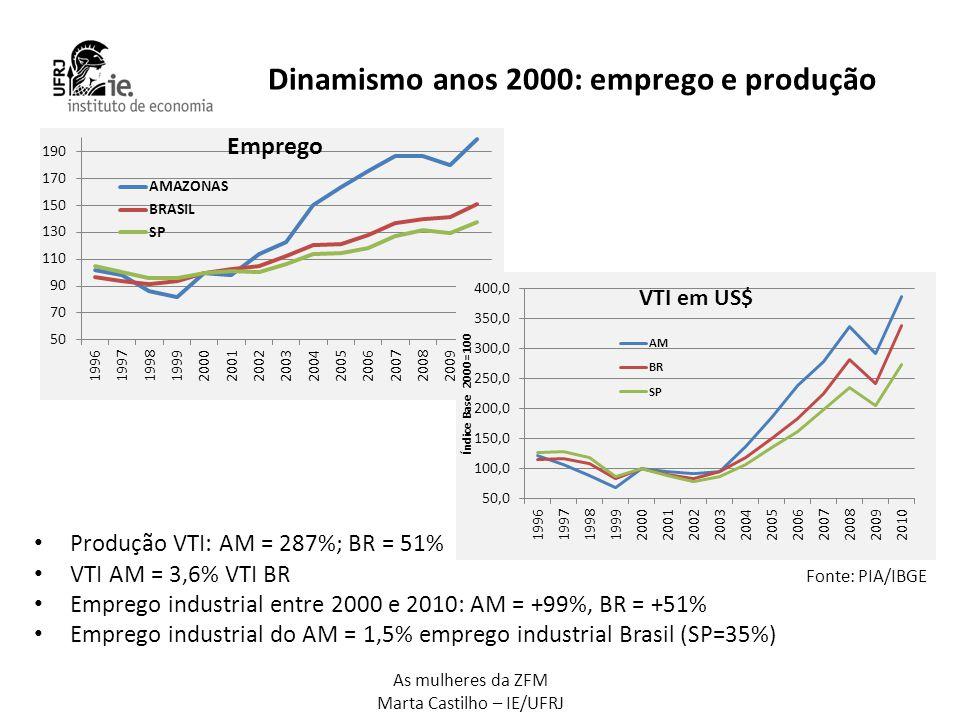 As mulheres da ZFM Marta Castilho – IE/UFRJ Dinamismo anos 2000: emprego e produção • Produção VTI: AM = 287%; BR = 51% • VTI AM = 3,6% VTI BR • Empre