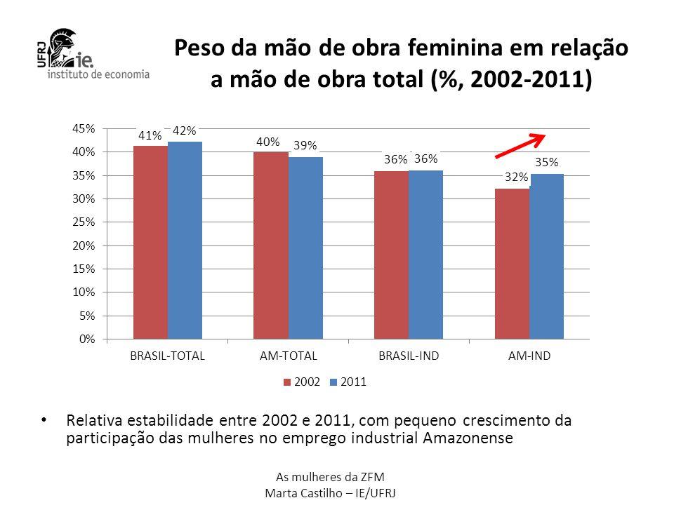 As mulheres da ZFM Marta Castilho – IE/UFRJ Evolução do emprego: Amazonas versus Brasil • Crescimento do emprego total: BR = 19,6%; AM = 86,4% • Crescimento do emprego industrial: BR = 12,4%; AM = 39,4% • Crescimento do emprego feminino total: BR = 22%; AM = 81,7% • Crescimento do emprego feminino industrial: BR = 12,6%; AM = 52,9% PNAD 2002 - BRASIL - PESSOAL OCUPADO COM 10 ANOS E MAIS