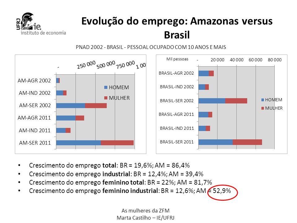 As mulheres da ZFM Marta Castilho – IE/UFRJ Evolução do emprego: Amazonas versus Brasil • Crescimento do emprego total: BR = 19,6%; AM = 86,4% • Cresc