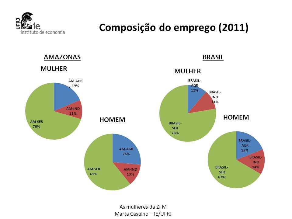 As mulheres da ZFM Marta Castilho – IE/UFRJ Setores • Diferença setores mais relevantes mulheres: têxteis/vestuário e eletrônica • Setores mais femininos