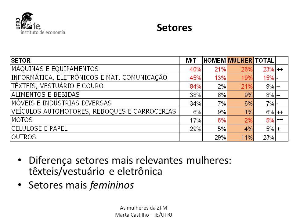 As mulheres da ZFM Marta Castilho – IE/UFRJ Diferencial de rendimentos: razão renda média mensal Homens/Mulheres SETOR AMAZONASBRASIL RENDA MÉDIA MENSAL MÁQUINAS E EQUIPAMENTOS1,151,32 INFORMÁTICA, ELETRÔNICOS E MAT.
