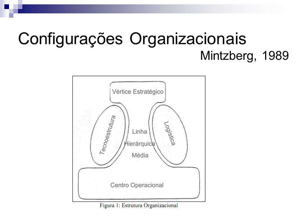 Configurações Organizacionais Mintzberg, 1989