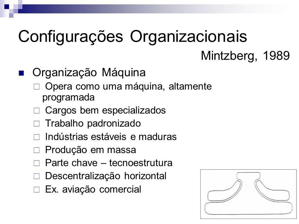  Organização Máquina  Opera como uma máquina, altamente programada  Cargos bem especializados  Trabalho padronizado  Indústrias estáveis e maduras  Produção em massa  Parte chave – tecnoestrutura  Descentralização horizontal  Ex.