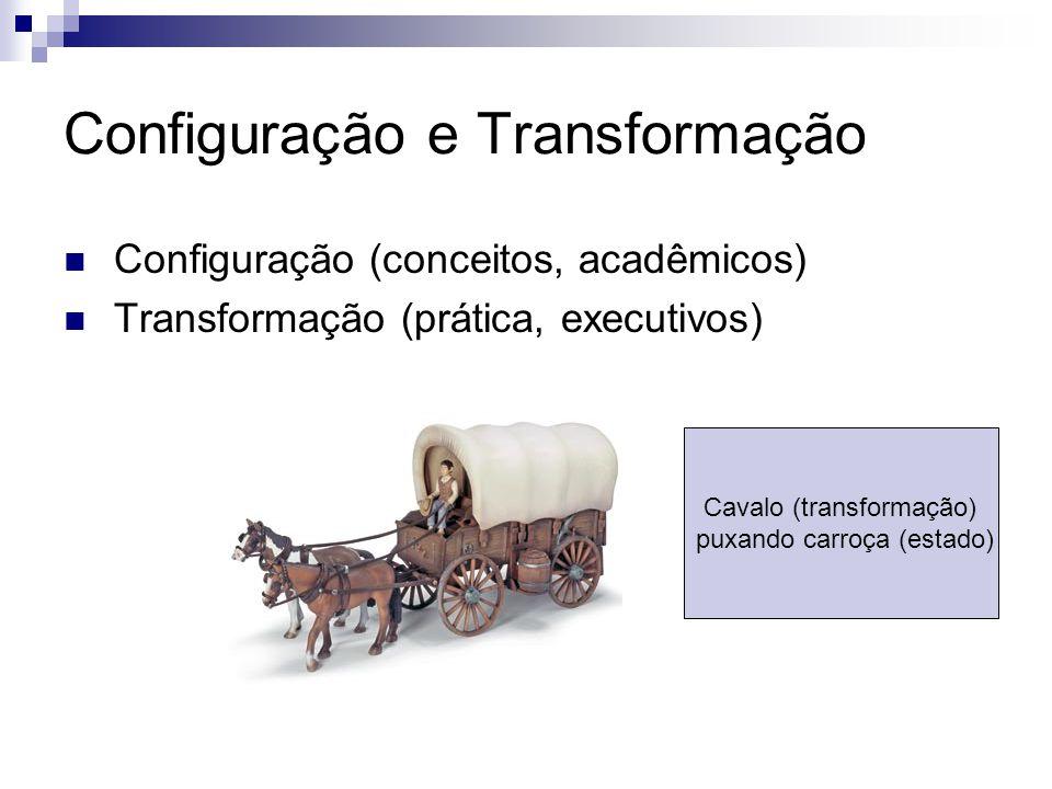 Configuração e Transformação  Configuração (conceitos, acadêmicos)  Transformação (prática, executivos) Cavalo (transformação) puxando carroça (estado)