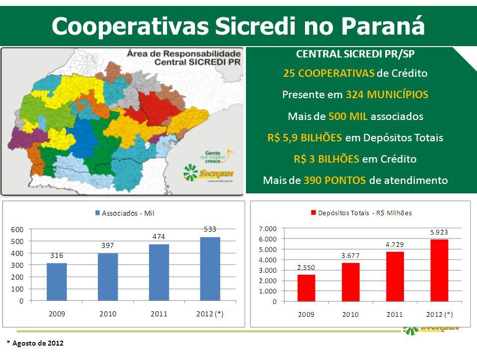 Cooperativas Sicredi no Paraná CENTRAL SICREDI PR/SP 25 COOPERATIVAS de Crédito Presente em 324 MUNICÍPIOS Mais de 500 MIL associados R$ 5,9 BILHÕES e