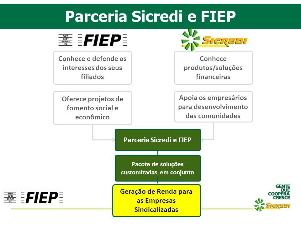 Parceria Sicredi e FIEP Conhece produtos/soluções financeiras Apoia os empresários para desenvolvimento das comunidades Conhece e defende os interesse