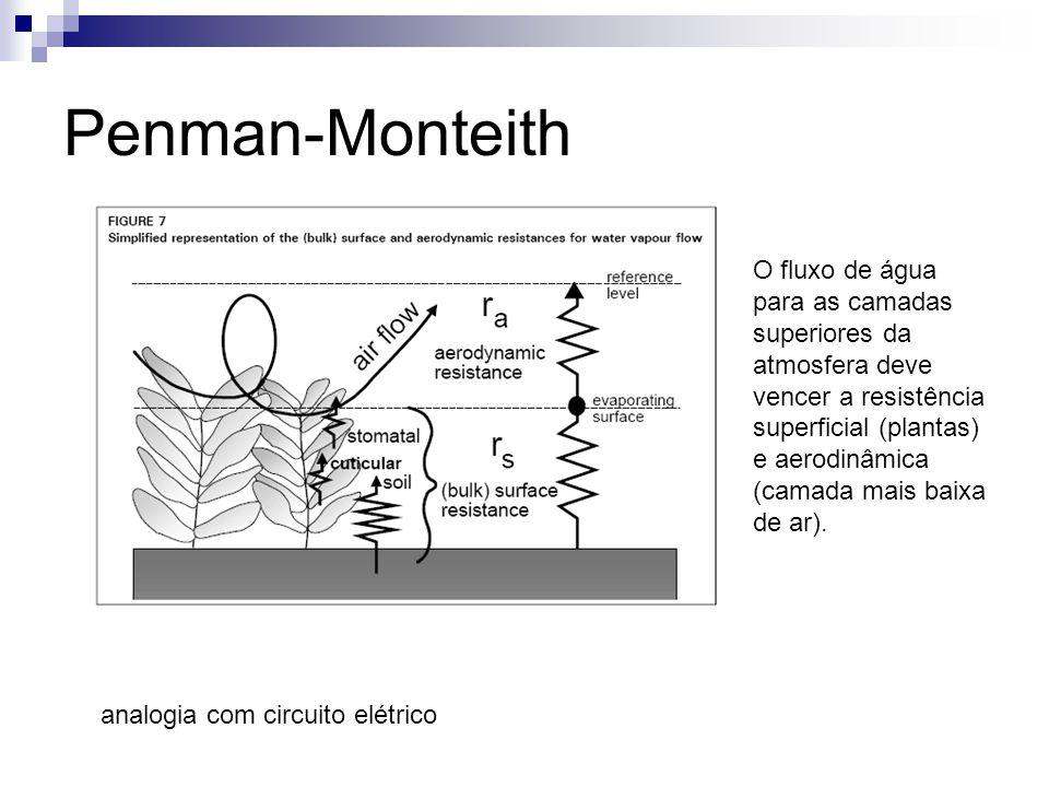 Penman-Monteith analogia com circuito elétrico O fluxo de água para as camadas superiores da atmosfera deve vencer a resistência superficial (plantas)