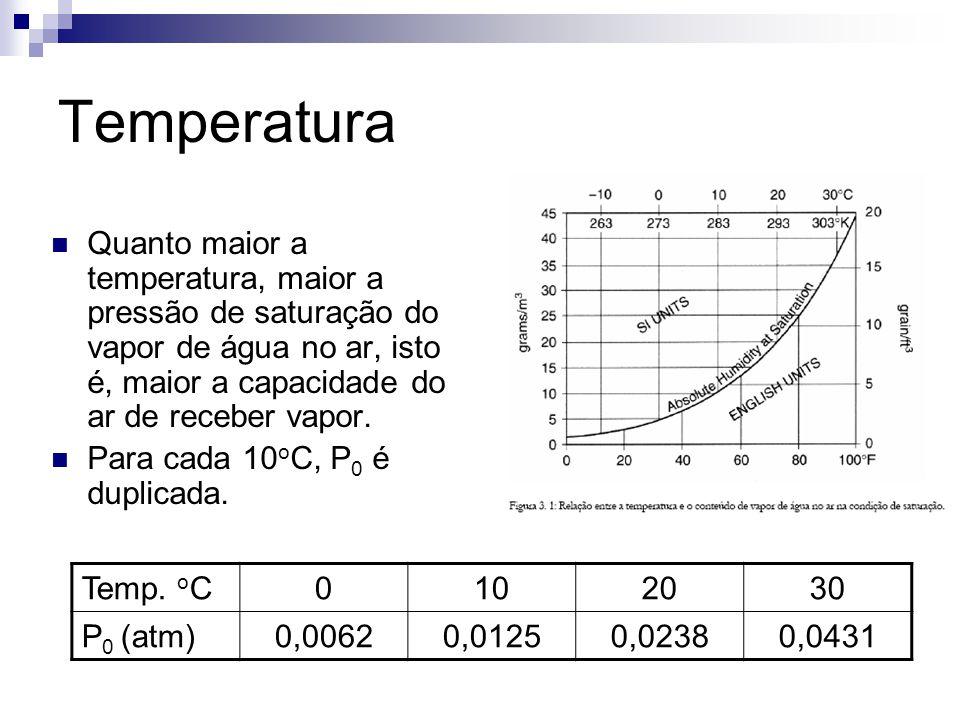 Temperatura  Quanto maior a temperatura, maior a pressão de saturação do vapor de água no ar, isto é, maior a capacidade do ar de receber vapor.  Pa