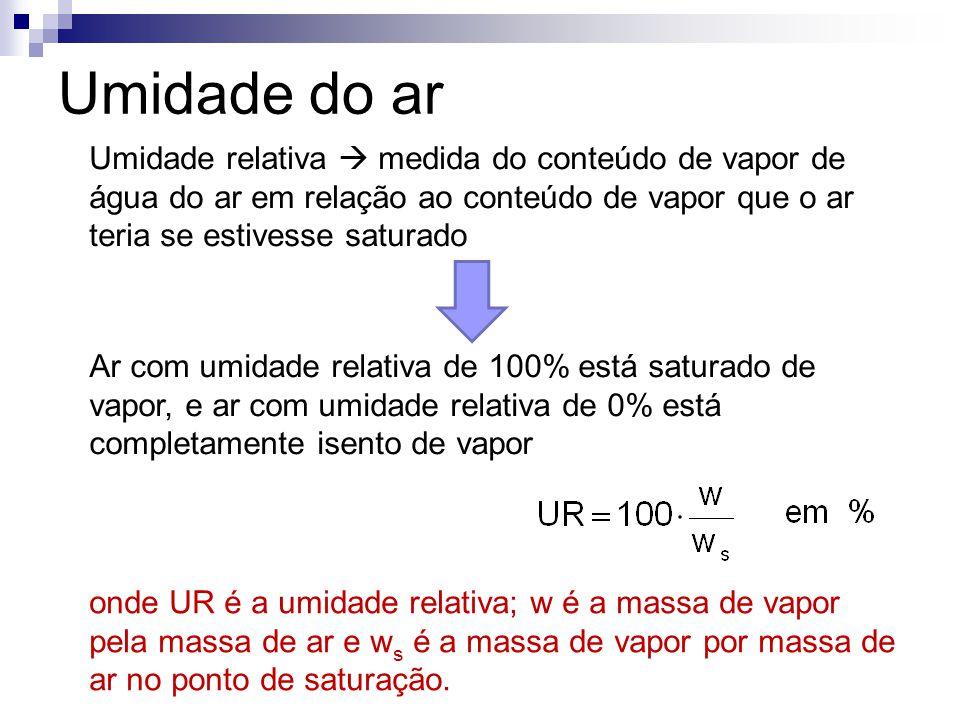 Umidade do ar Umidade relativa  medida do conteúdo de vapor de água do ar em relação ao conteúdo de vapor que o ar teria se estivesse saturado onde U
