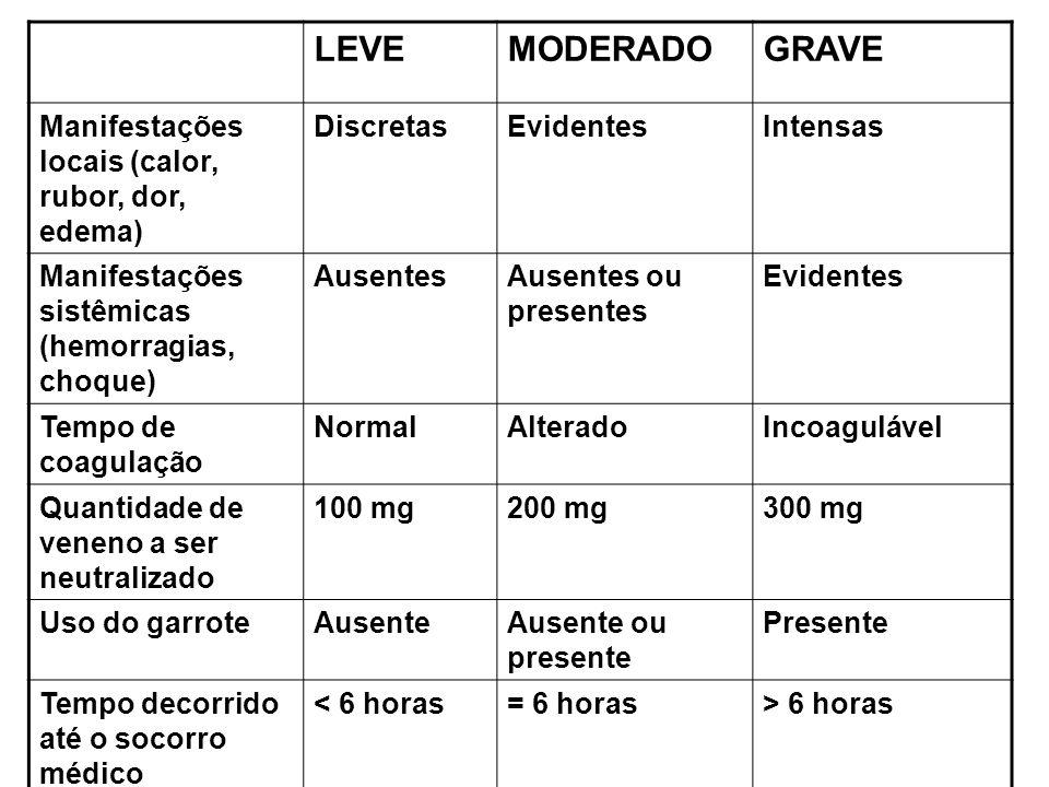 TRATAMENTO 1-Internar sempre o doente 2-Realizar o Tempo de Coagulação antes e 12 horas após o início do tratamento 3-Limpeza local com KMnO 4 4-Manter o equilíbrio hidro-eletrolítico (hidratação adequada) 5-Antibiótico se necessário – cefuroxima 125 a 250 mg por dose, duas vezes ao dia, via oral SOROTERAPIA ESPECÍFICA LEVE – 100 mg de soro antibotrópico IV MODERADO – 200 mg de soro antibotrópico IV GRAVE – 300 mg ou mais de soro antibotrópico IV