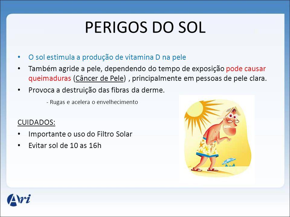 PERIGOS DO SOL • O sol estimula a produção de vitamina D na pele • Também agride a pele, dependendo do tempo de exposição pode causar queimaduras (Cân