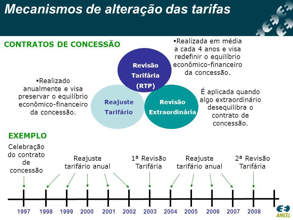 Mecanismos de alteração das tarifas CONTRATOS DE CONCESSÃO Reajuste Tarifário Revisão Extraordinária Revisão Tarifária (RTP)  Realizado anualmente e