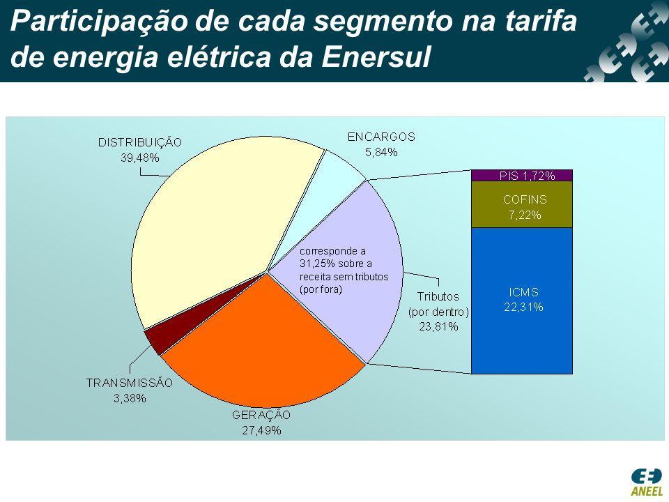 1ª RTP da Enersul RES nº 167/2003, 1ª RTP da Enersul, complementada pelas REH nº 063/2004, e nº 072/2005 (resultado final): •Reposicionamento tarifário definitivo: 50,81%; •Para atender ao princípio da modicidade tarifária concomitante à condição de equilíbrio econômico-financeira, o acréscimo de receita da Parcela B foi tratado como segue: •em 08/04/2003: tarifas reposicionadas em 32,59%; •nos reajustes tarifários homologados de 2004 a 2007: R$ 46.601.282,39 acrescidos à Parcela B, a cada ano, e atualizados por ocasião dos reajustes tarifários; •a parcela de 2007, também em face do princípio da modicidade, foi deslocada para 2008, junto com a 2ª RTP.