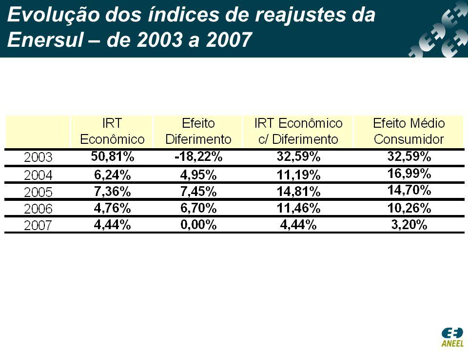Evolução dos índices de reajustes da Enersul – de 2003 a 2007