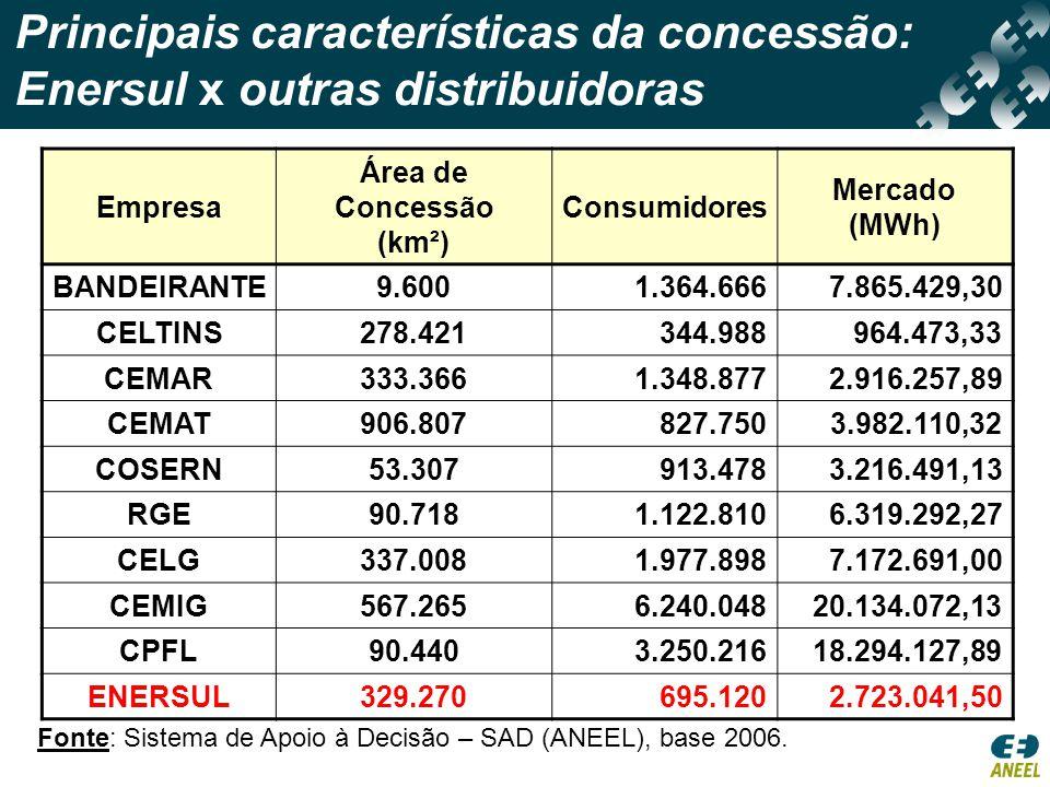 Indicadores de qualidade dos serviços Enersul x outras distribuidoras