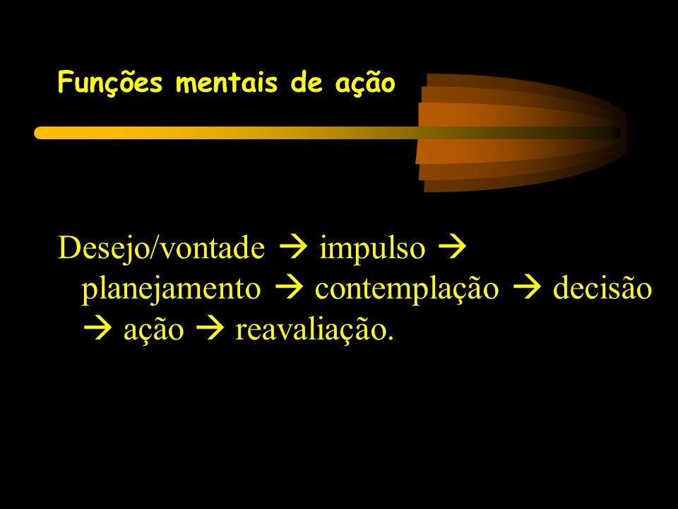 Funções mentais de ação Desejo/vontade  impulso  planejamento  contemplação  decisão  ação  reavaliação.