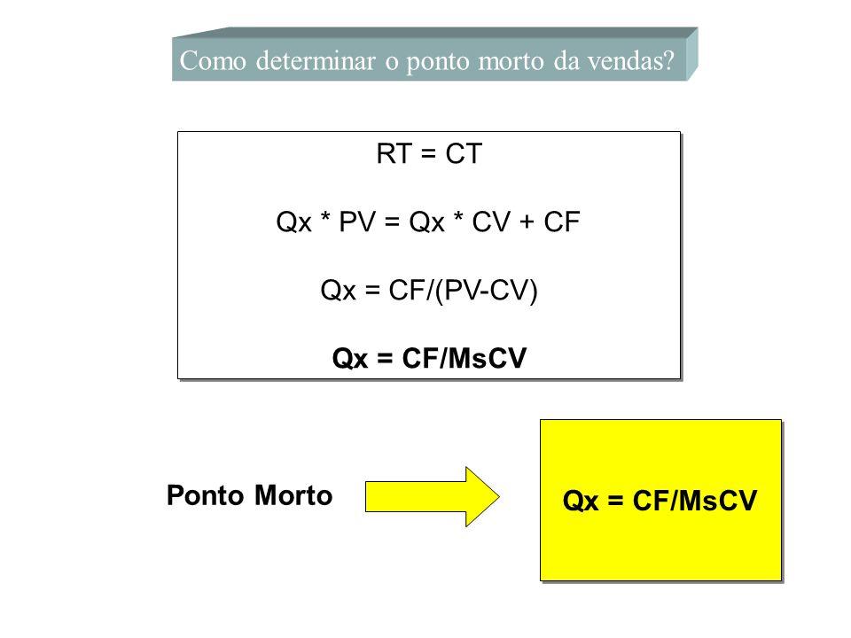 Como determinar o ponto morto da vendas? RT = CT Qx * PV = Qx * CV + CF Qx = CF/(PV-CV) Qx = CF/MsCV RT = CT Qx * PV = Qx * CV + CF Qx = CF/(PV-CV) Qx