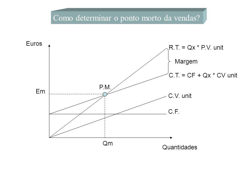 Como determinar o ponto morto da vendas? C.F. C.V. unit C.T. = CF + Qx * CV unit R.T. = Qx * P.V. unit Quantidades Euros Margem P.M. Qm Em