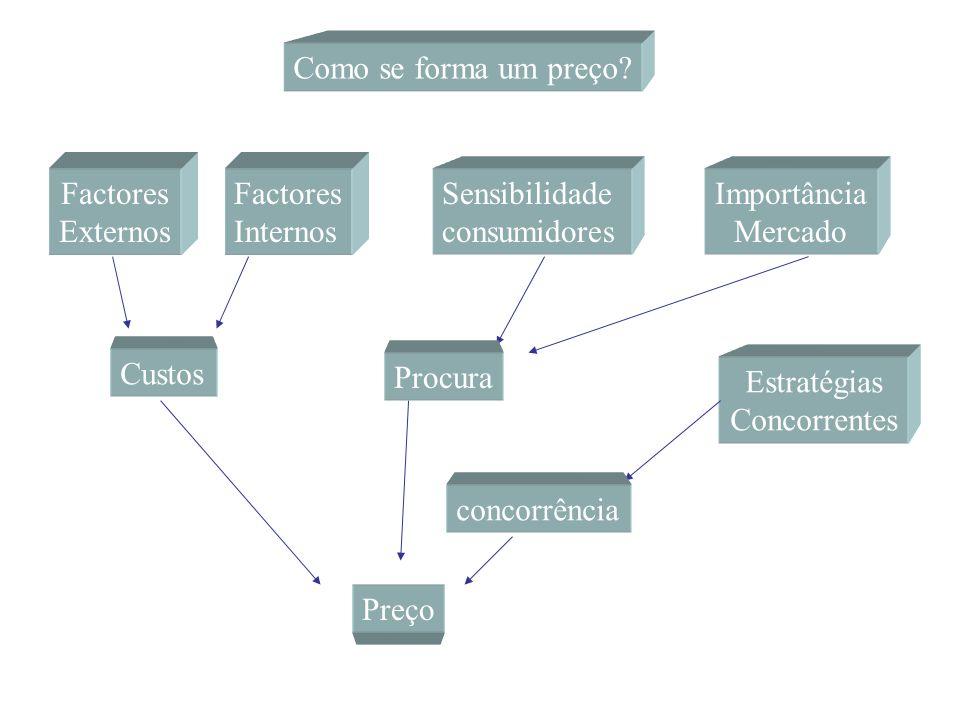 Como se forma um preço? Factores Externos Factores Internos Sensibilidade consumidores Importância Mercado Estratégias Concorrentes Custos Procura con