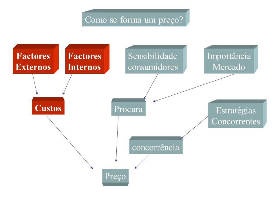 Factores Externos Factores Internos Custos Preço Custos agravados pelos fornecedores, distribuidores e fiscalidade.