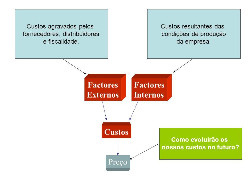 Factores Externos Factores Internos Custos Preço Custos agravados pelos fornecedores, distribuidores e fiscalidade. Custos resultantes das condições d
